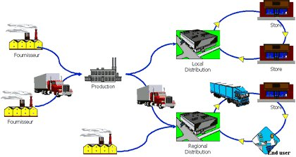 supply chain examples case study