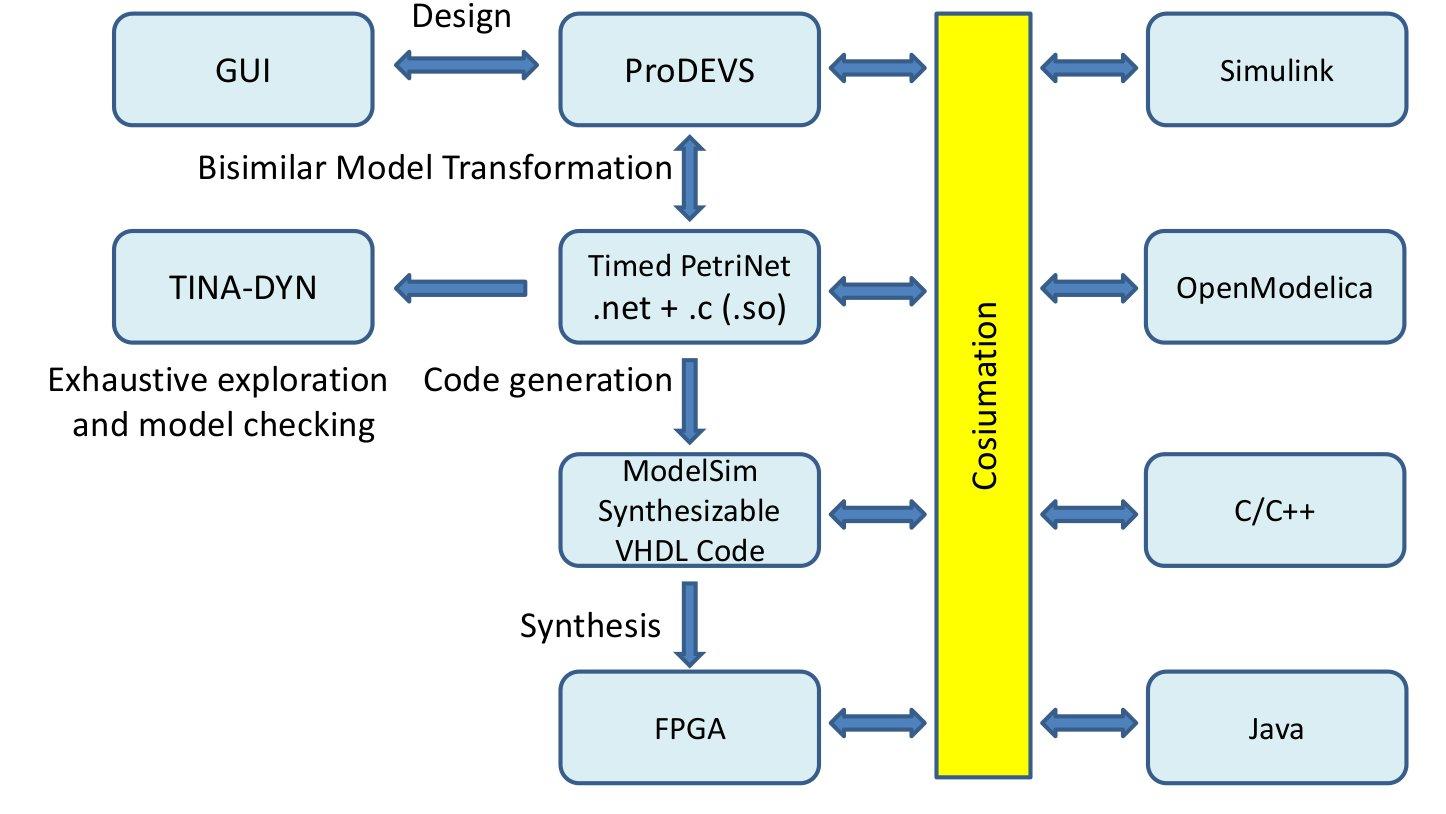M&S-based development approach | ProjectDEVS