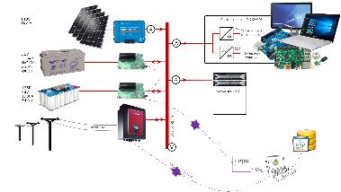 Structure du micro-réseau DC du projet OPA