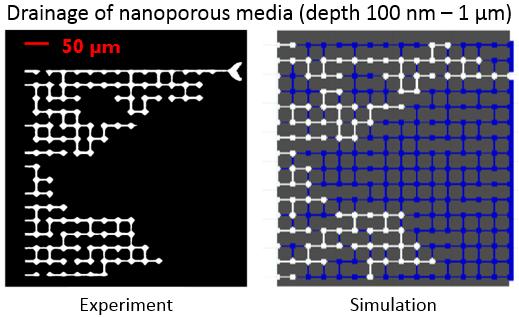 Drainage of nanoporous media
