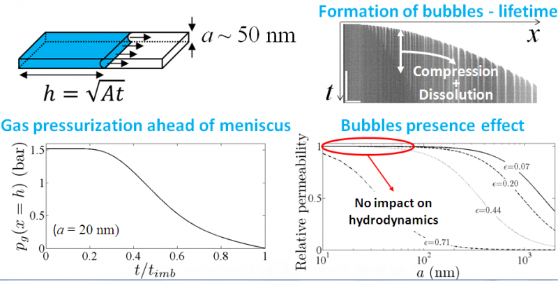 Filling kinetics and bubble formation for nanochannels imbibition