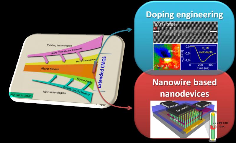 axes de recherche de l'éauipe Matériaux et Procédés pour la Nanoélectronique