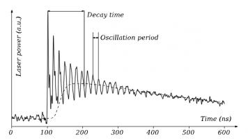 Frange d'IRO mesurée avec un détecteur large bande passante (100MHz).