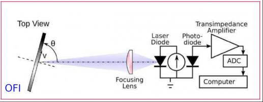 Principe général d'un dispositif de mesure par IRO. On note l'absence de composants optiques externes comparativement à de l'interférométrie classique.