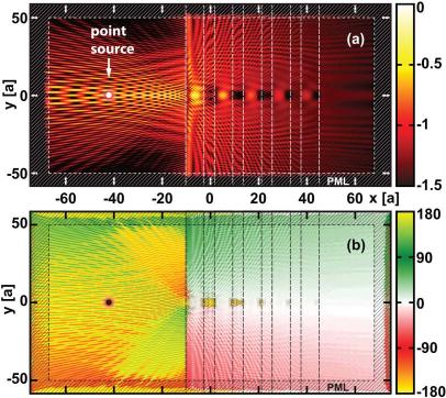 Représentation schématique du micro-interféromètre intégrant un réseau d'amplitude et une photodiode. (Encadré : Photographie du dispositif opérationnel constitué d'une photodiode recouverte d'un réseau de période égale à 1 µm.)