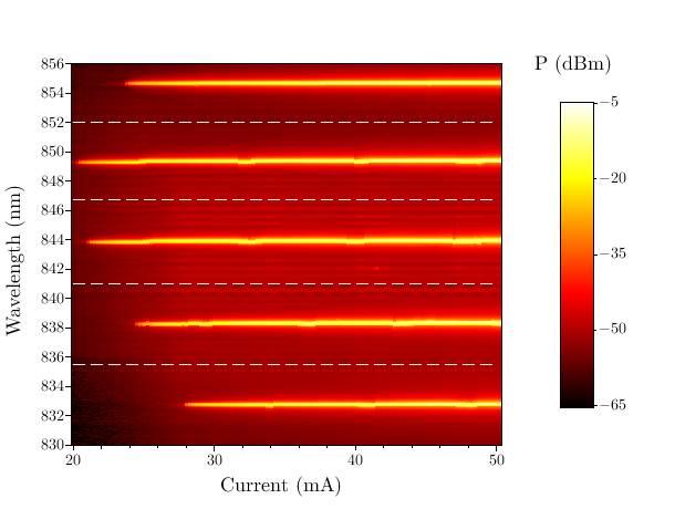 Cartographie du coefficient de réflexion du filtre pour tous les états de polarisation incidente (au voisinage de la longueur d'onde de 1580 nm).