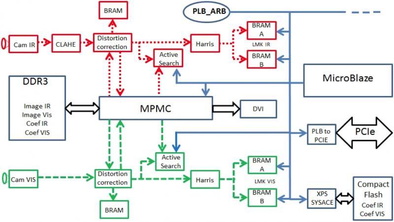 Integrated Sensors
