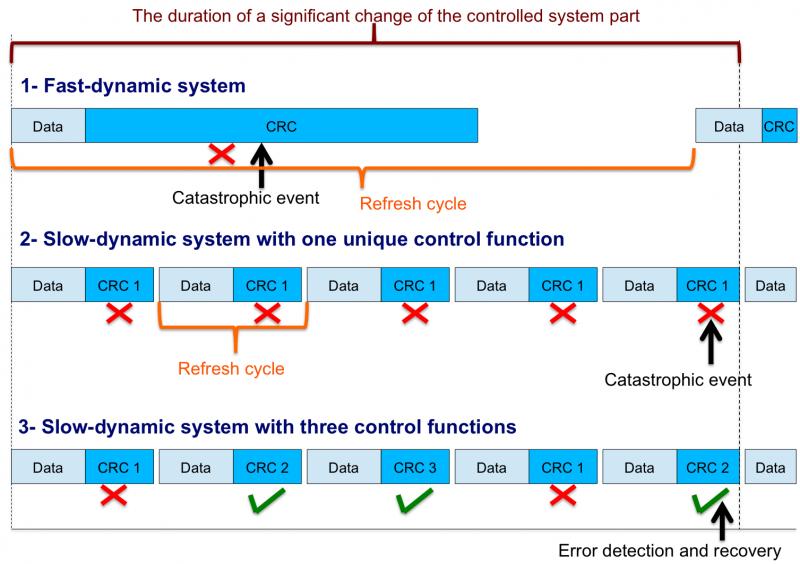 Cumulative errors detection approach